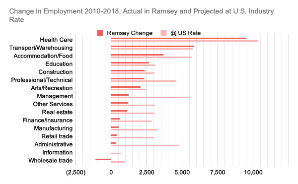 Ramsey County Employment Graph