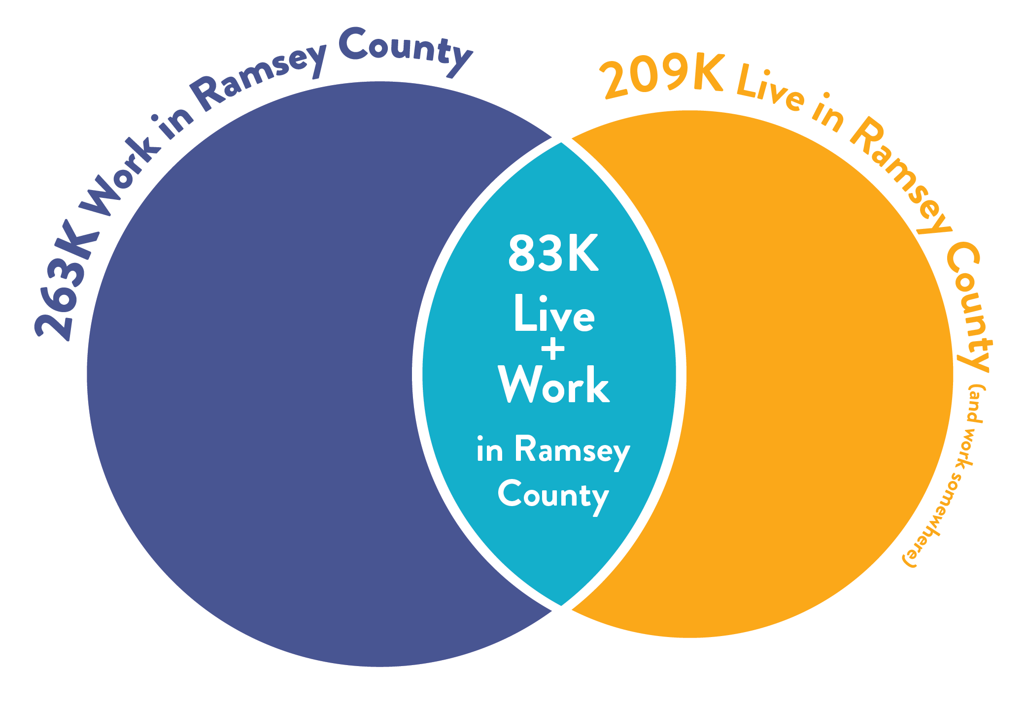 Ramsey County Live Work Analysis Venn Diagram