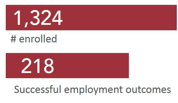 1,324 enrolled. 218 Successful employment outcomes.