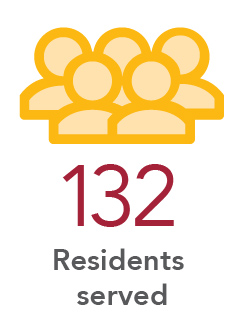 132 Residents served