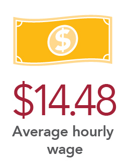 $14.48 Average hourly wage
