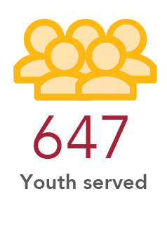 647 Youth Served