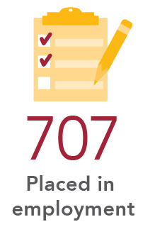 707 Placed in employment