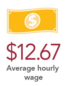 $12.67 Average hourly wage