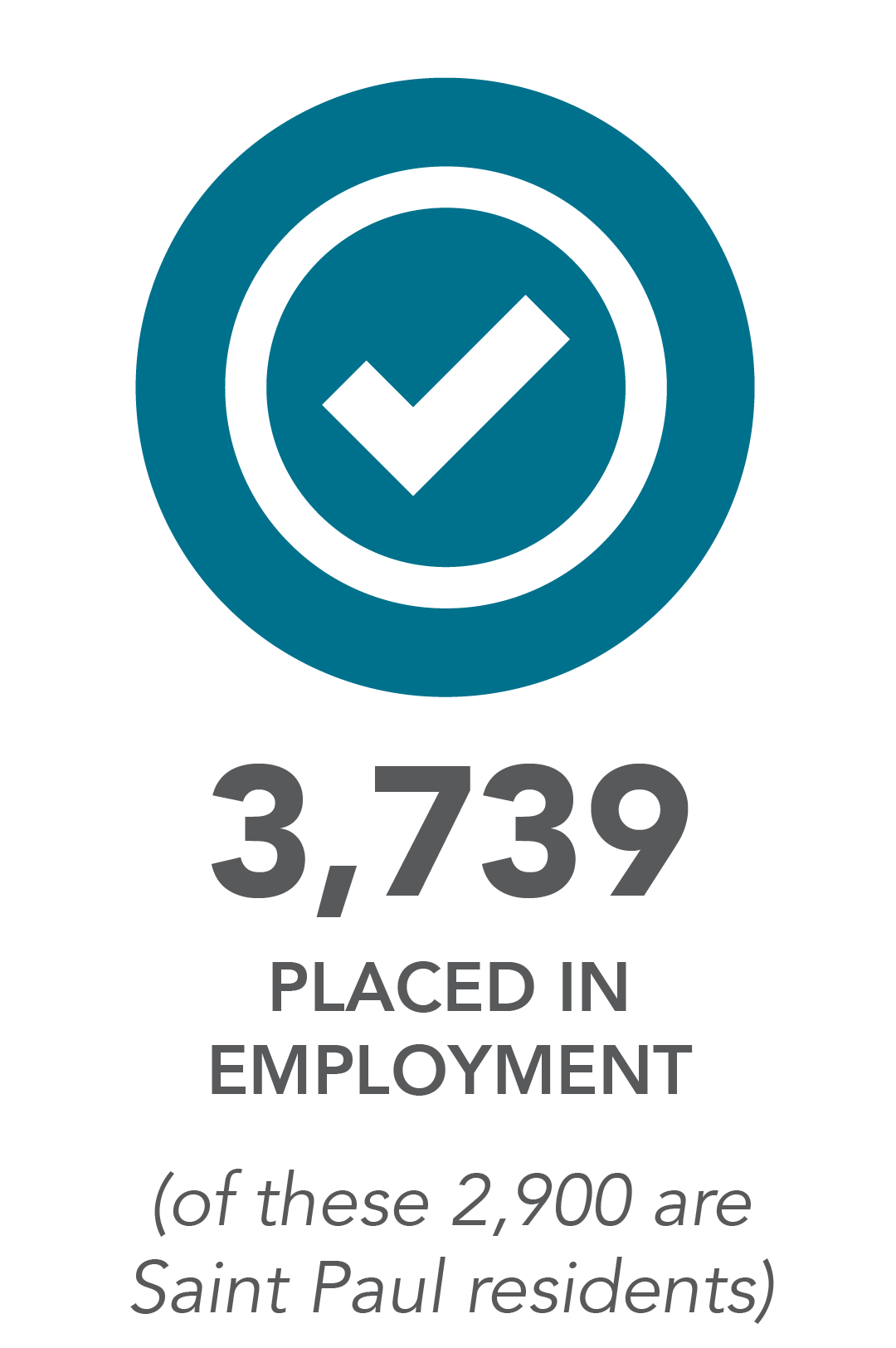 3,739 placed in employment. (of these 2,900 are Saint Paul residents)