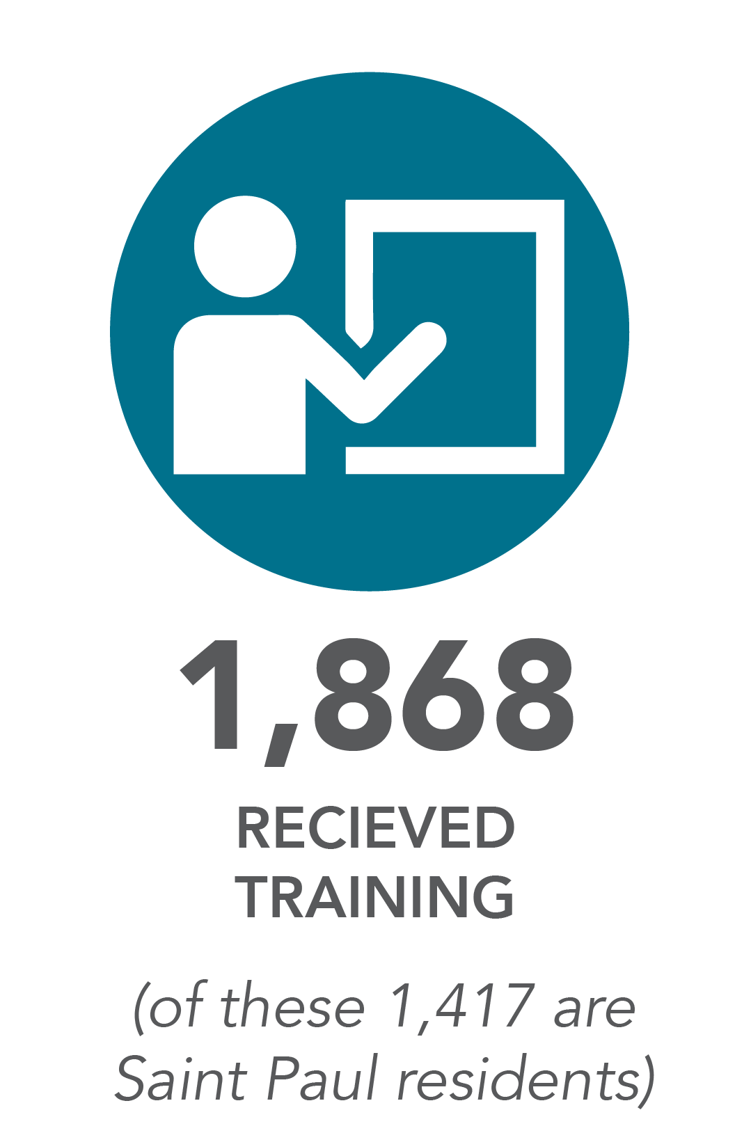 1,868 received training. (of these 1,417 are Saint Paul residents)