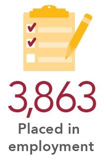 3,863 Placed in employment