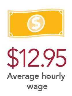 $12.95 Average hourly wage