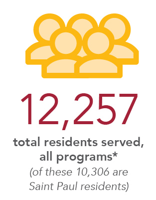 12,257 Total Residents served, all programs* (of these 10,306 are Saint Paul residents)