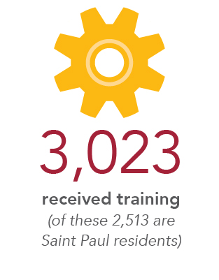 3,023 received training (of these, 2,513 are Saint Paul residents)