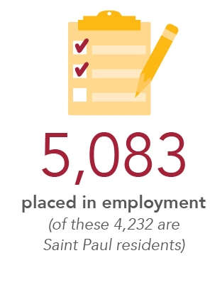 5,083 placed in employment (of these, 4,232 are Saint Paul residents)