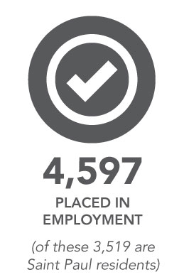 4,597 placed in employment. (of these 3,519 are Saint Paul residents)