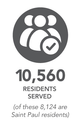 10,560 residents served. (of these 8,124 are Saint Paul residents)