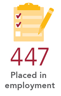 447 Placed in employment