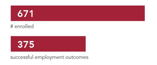 Vocational Rehab Services_Final Graph