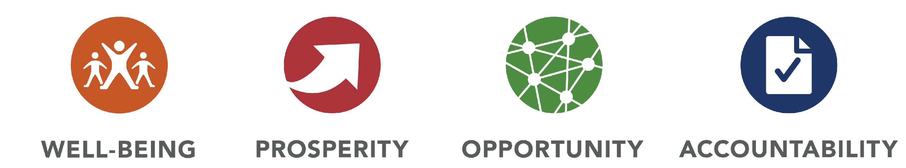 Ramsey County's four goals are well-being, prosperity, opportunity and accountability