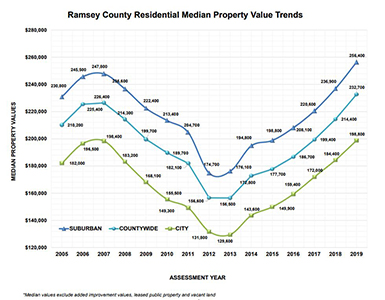 The 2019 Essor S Report Details Changes And Trends In Essed Property Values Ramsey County Based On Type Location Annual Has Been