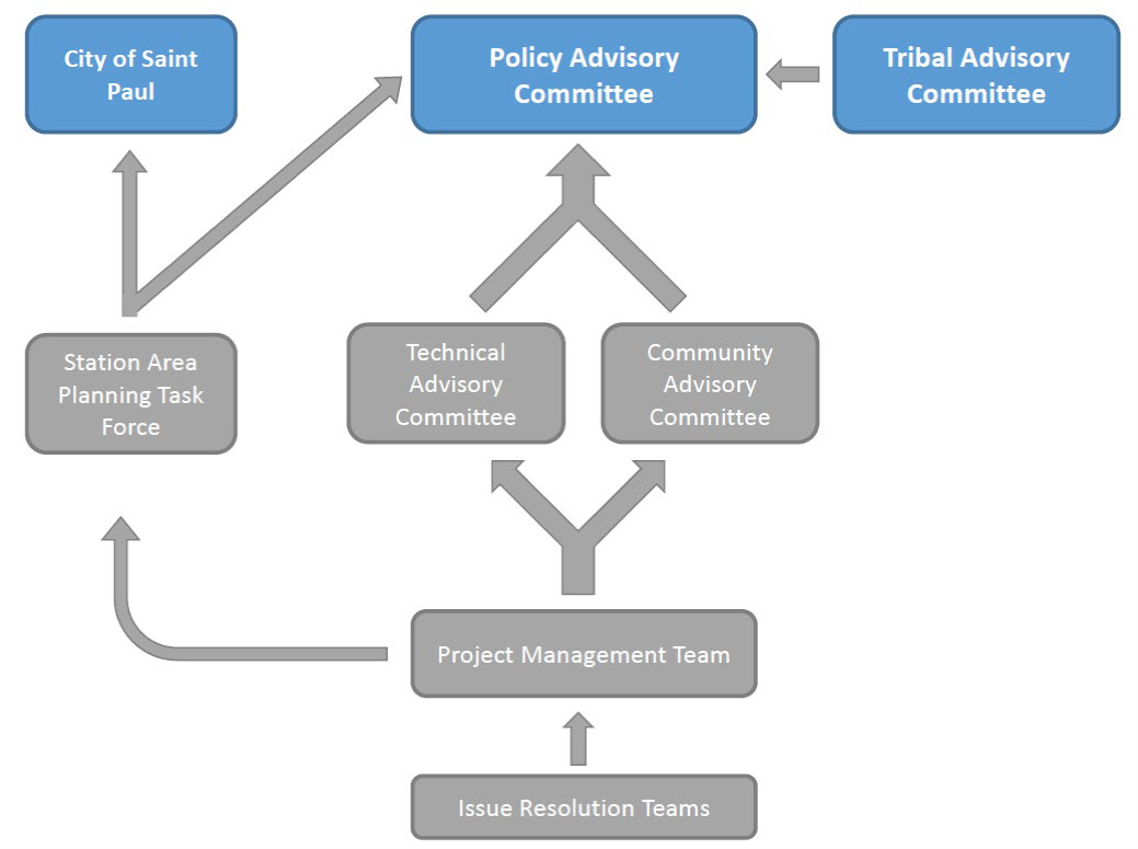 Riverview committee structure