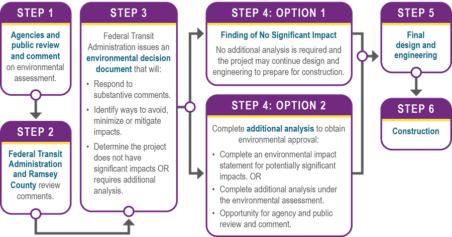 Diagram showing the six key steps between publication of the Environmental Assessment and construction of the project.
