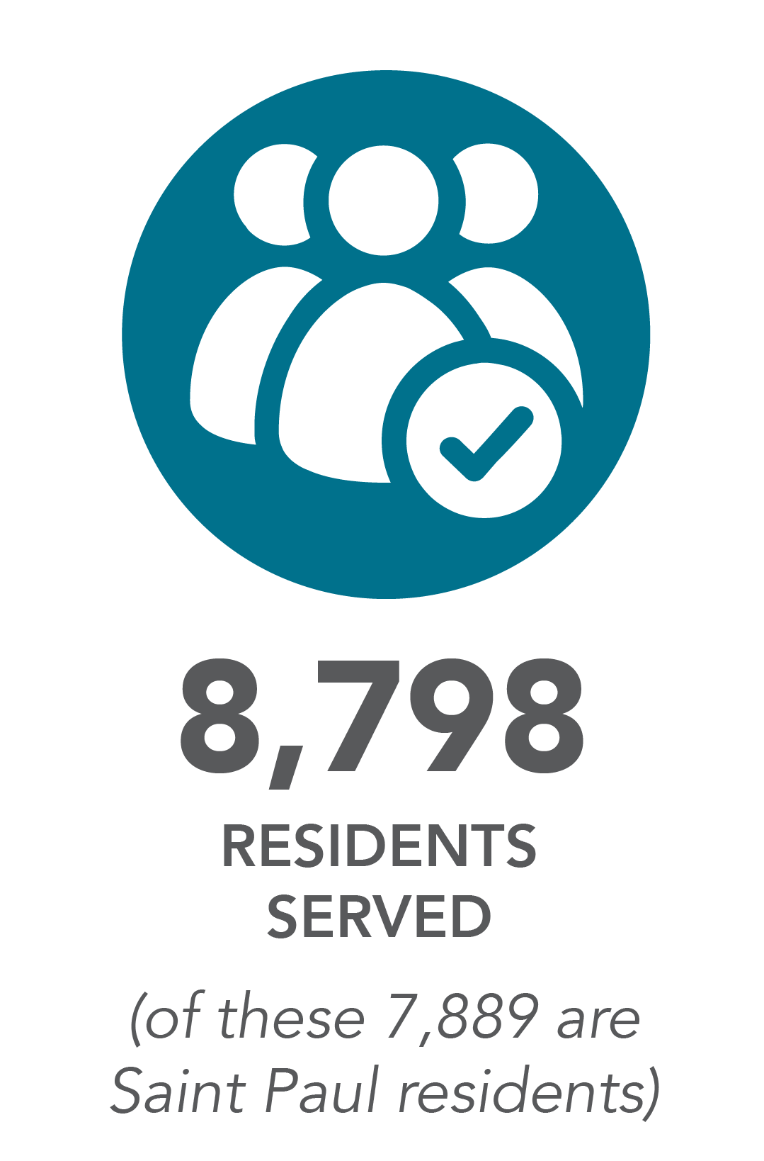 8,798 residents served. (of these 7,889 are Saint Paul residents)
