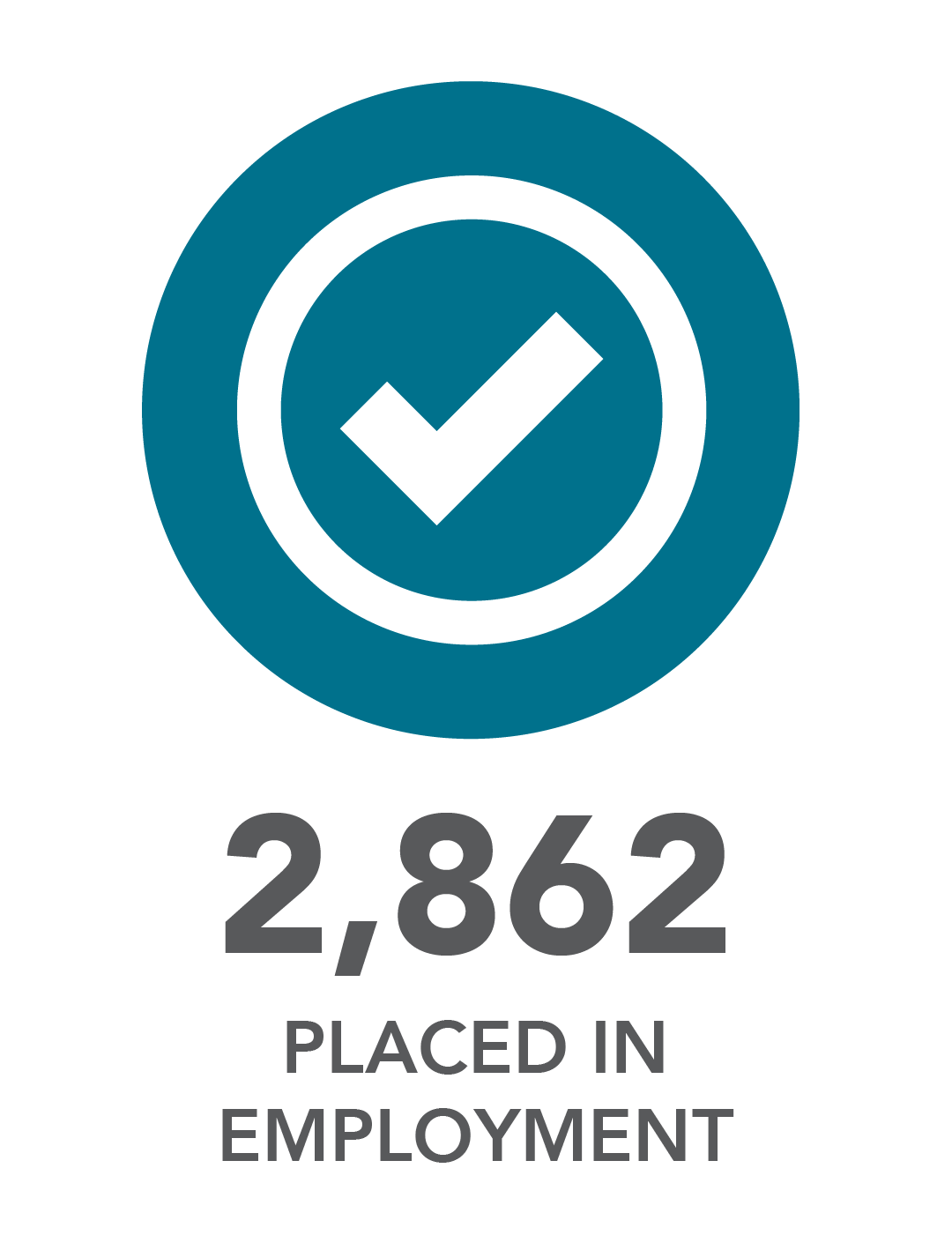 2,862 placed in employment.