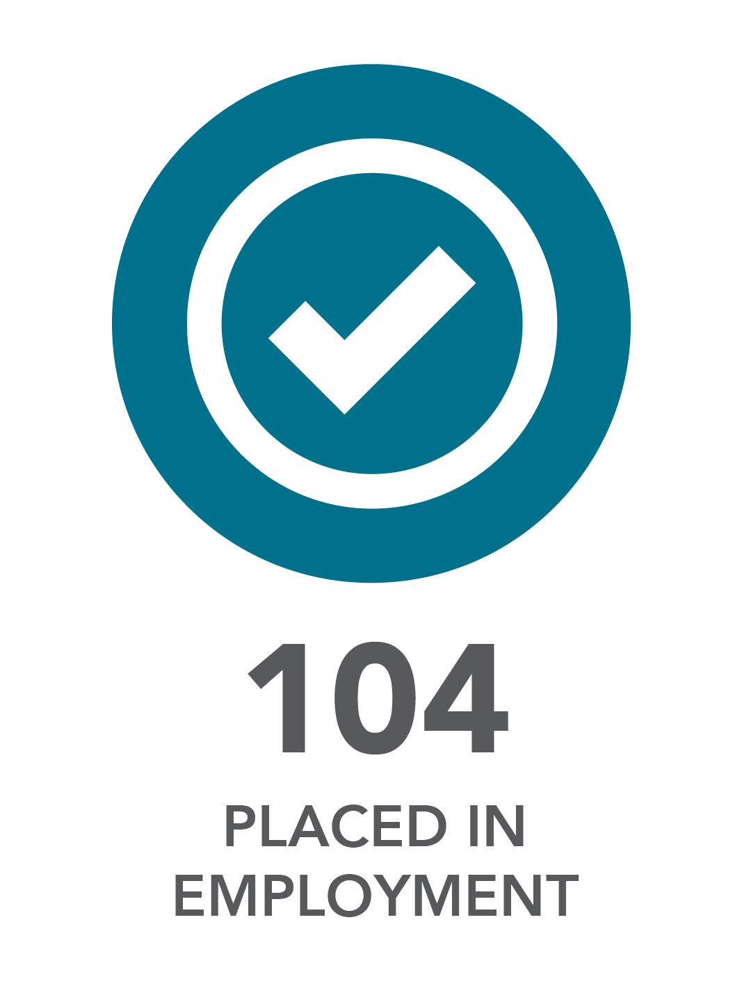 104 placed in employment.