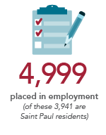 4,999 placed in employment (of these, 3,941 are Saint Paul residents)