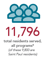 11,796 total residents served, all programs (of these, 9,800 are Saint Paul residents)