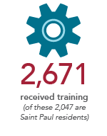 2,671 received training (of these, 2,047 are Saint Paul residents)